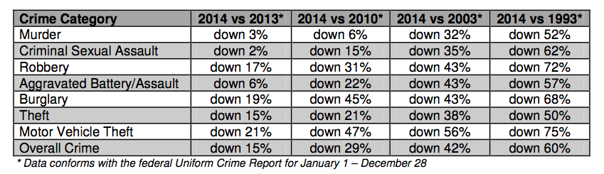 City ends 2014 with fewer murders more shootings police Motor vehicle chicago