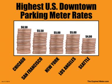 Chicago's downtown parking meter rates are the highest in the U.S., beating out bigger cities like New York and Los Angeles.