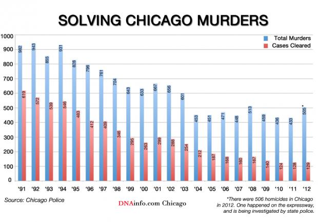 Chicago Murder Clearance Rate Worst More Than Two Decades on two meter radio