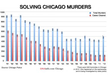 The number of murders and the number of cases cleared in Chicago from 1991 through 2012.