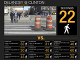 City Adds 8 Seconds to Deadly Delancey Street Crossing