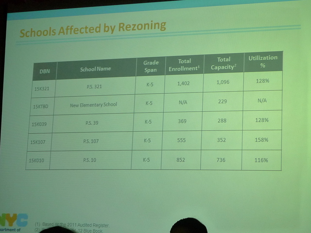 <p>A chart showing school enrollments presented by the DOE at the District 15 CEC meeting.</p>