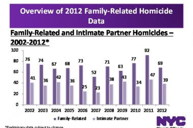 This graphic provided by the Mayor's Office to Combat Domestic Violence shows family related and partner-related murders over the past 10 years.