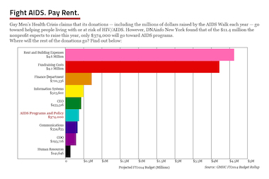CLICK TO EXPAND: Where the AIDS Walk money and other GMHC donations go.
