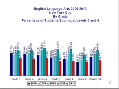 Only 42 percent of New York City students passed the state's latest English proficiency test, a 27 point drop from last year.