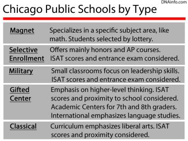 Chicago's selective enrollment schools are accepting applications until Friday.