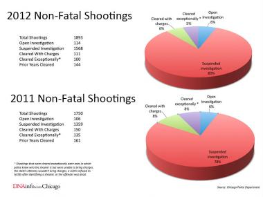 The number of nonfatal shootings and the number of those cases cleared in Chicago in 2012 and 2011.