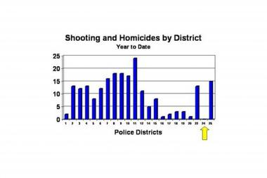 This graph shows shootings and homicides by police district. The 24th district includes Rogers Park and West Ridge, while the 20th includes Edgewater and parts of Uptown.