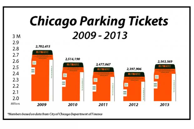 2013 trends in parking ticketing, red-light camera tickets and booting.