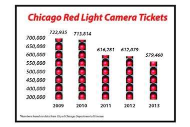 Superb The Number Of Red Light Cameras Tickets Has Dropped 20 Percent In The Last  Five