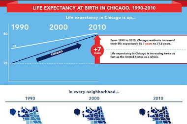 The Department of Public Health says Chicago's average life expectancy rose seven years since 1990.