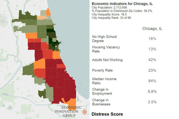 This is how Chicago rated on the Economic Innovation Group's