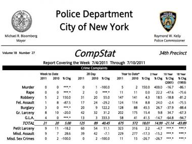 Crime is up in the 34th Precinct in nearly every area reported through the NYPD CompStat system.