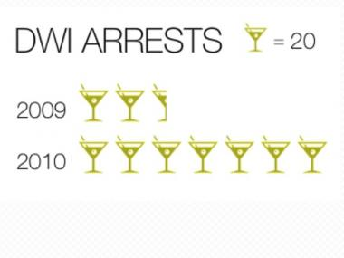 The number of DWI arrests went from 58 in 2009 to 140 in 2010.