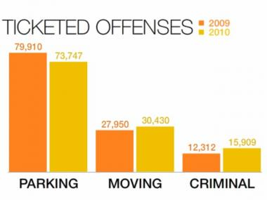 Criminal summonses skyrocketed in Midtown in 2010.
