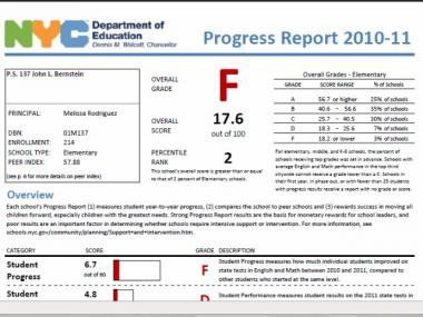 P.S. 137 John L. Bernstein's 2010-2011 progress report.