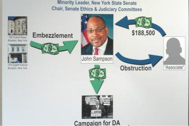State Senator John Sampson pleaded not guilty to charges that he embezzed from real estate foreclosure escrow accounts.