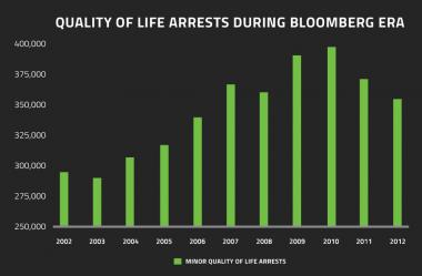 A look at the number of arrests for quality of life infractions during the Bloomberg Administration.