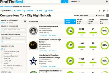 FindTheBest is one of six new apps to help New York City families sort through the high school admissions process.