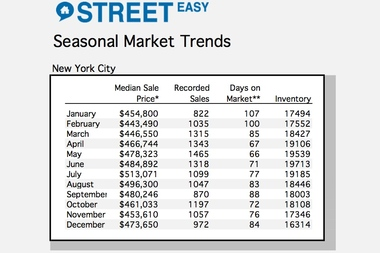 *Average of monthly median sales price between 2010 and 2014. Recorded sales. ** Day on market is the number of days between original listing on StreetEasy and contract signing. ***Each metric is presented as average of monthly median sales.