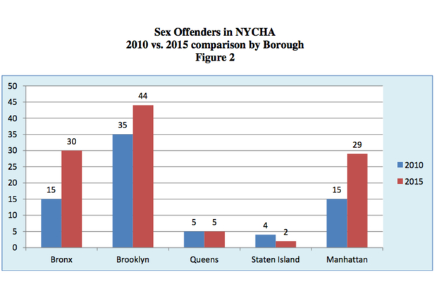 sex offender shelters