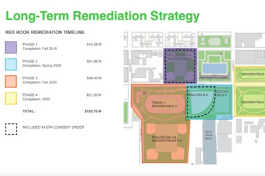 A timeline for the long-term remediation of Red Hook's soccer and ball fields.