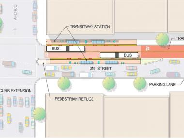 The DOT says the Transitway will improve service on both crosstown and commuter buses, make 34th Street safer and more pleasant for pedestrians.