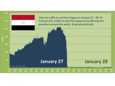 A now famous graphic that echoed around the world, showing Internet traffic after the Egypt government shut down connections to the outside world on January 27.