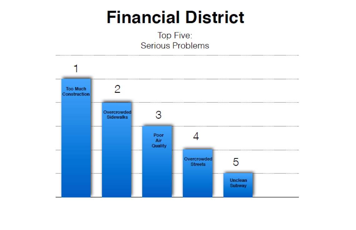Survey on financial problems