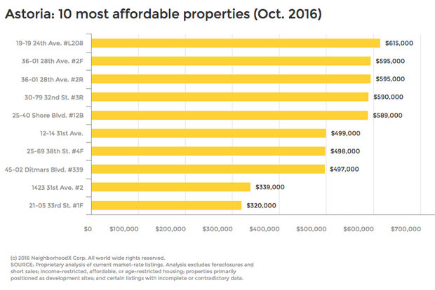 The 10 most affordable market-rate homes for sale in Astoria in October ranged from $320,000 to 615,000, NeighborhoodX found.