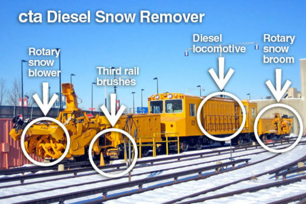 How The Cta Keeps Running In The Worst Of Winter