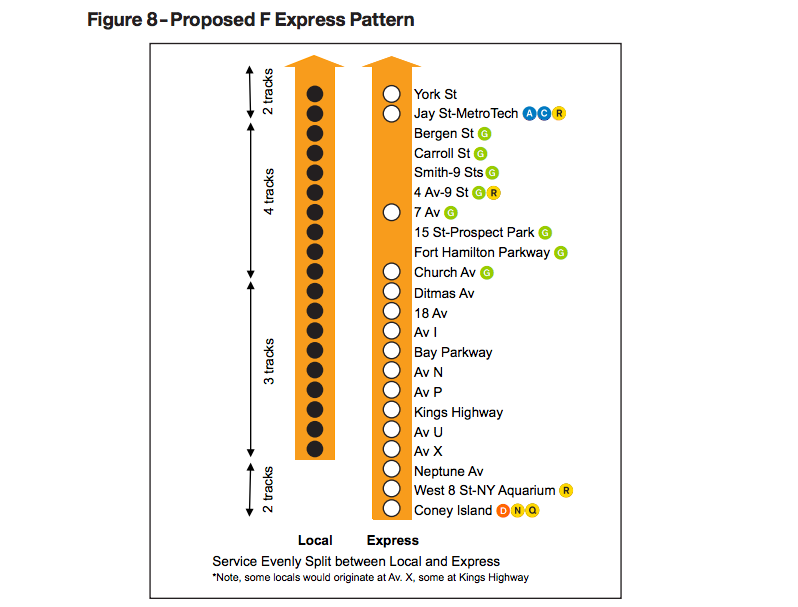 Subway Map F Train Brooklyn.Here S What We Know About The Express F Train Plan So Far Park