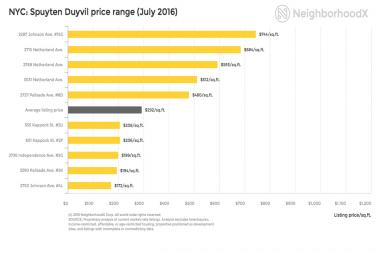 The average listing price in Spuyten Duyvil for July was $292 per square foot, according to data from NeighborhoodX.