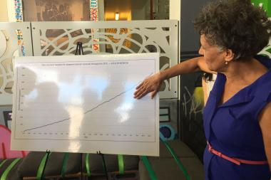 Health Commissioner Dr. Mary Bassett shows how the number of Zika test requests for pregnant women has grown from single digits to