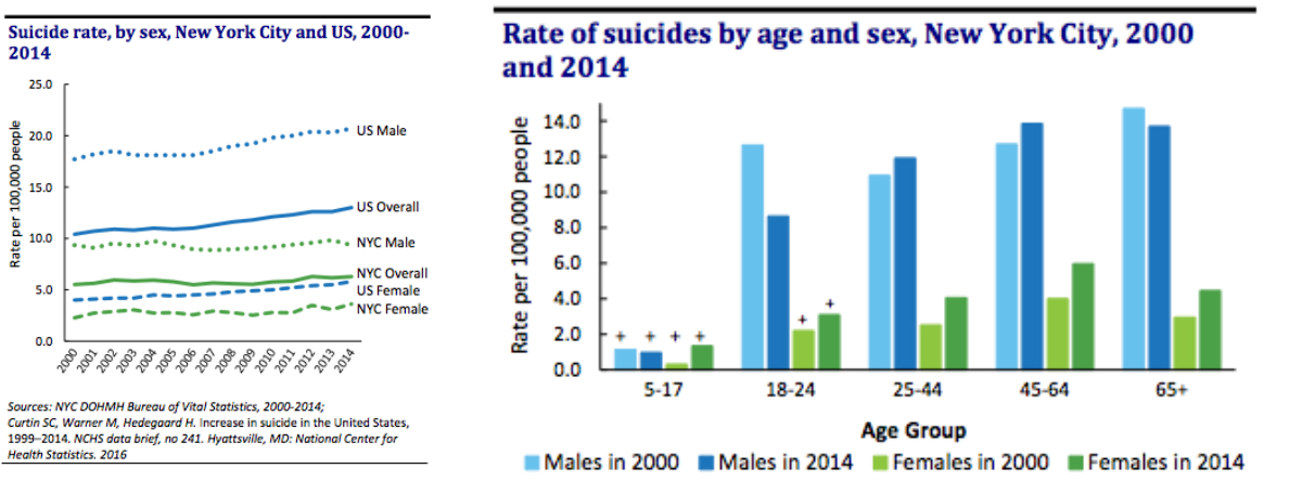 suicide graphs
