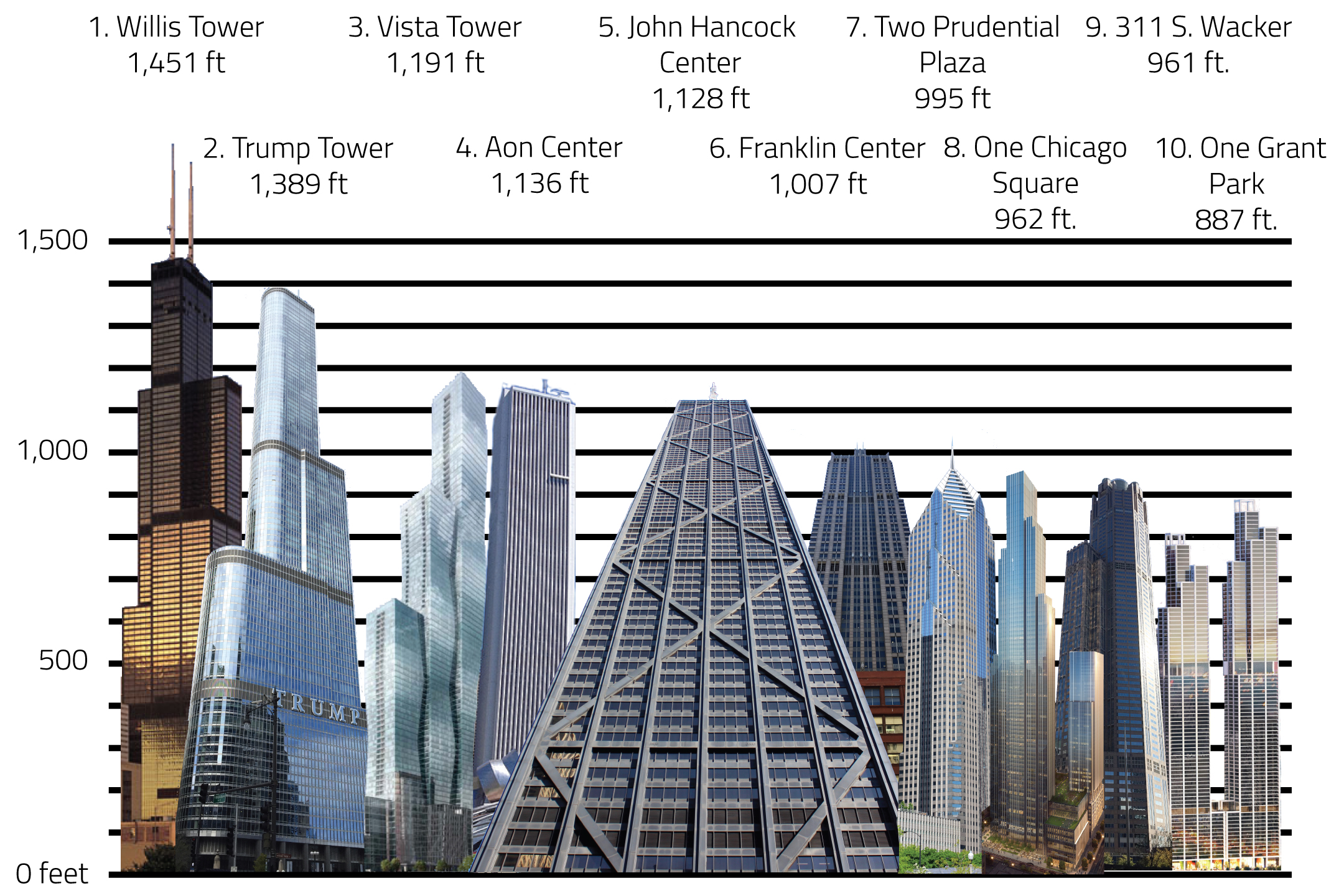 The Chicago Skyline Of Tomorrow Top 10 Tallest Buildings